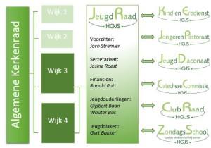 In dit schema vindt u een overzicht van de plaats van de Jeugdraad HGJS binnen de gemeente met de onderliggende organisaties.